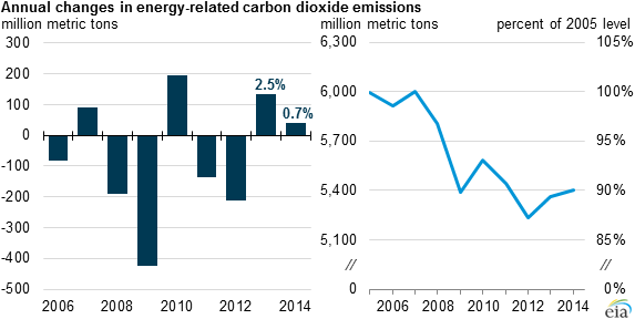 U S Energy Related Carbon Dioxide Emissions Increase In