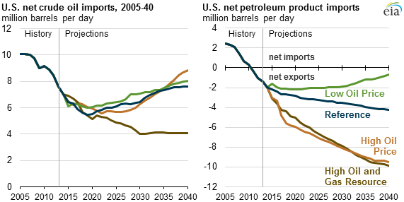 graph of u s net crude oil imports and u s net petroleum product imports as explained