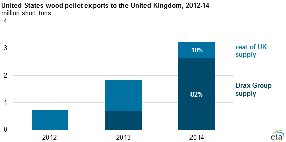 graph of U.S. wood pellet exports to the UK, as explained in the article text