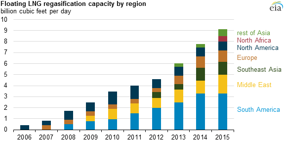 graph of floating LNG regasification capacity by region, as explained in the article text