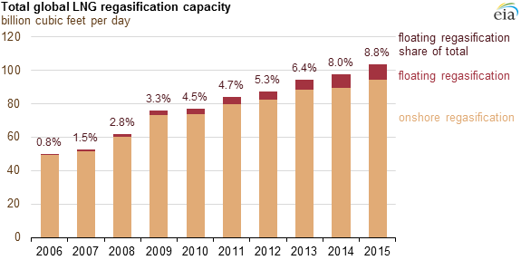 graph of total global LNG regasification capacity, as explained in the article text