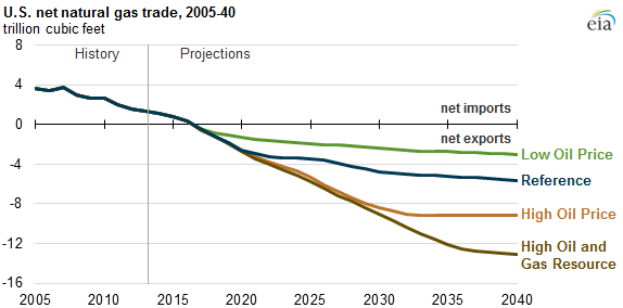 Natural Gas Outlook Today