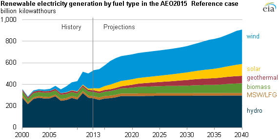 Natural gas, renewables projected to provide larger shares ...