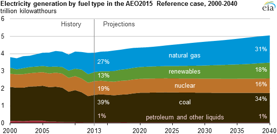 Natural Gas Renewables Projected To Provide Larger Shares