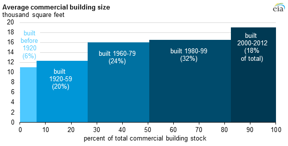 Average Size Of New Commercial Buildings In United States