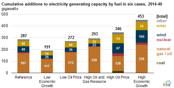 Source: U.S. Energy Information Administration, Annual Energy Outlook ...