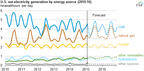 graph of U.S. net electricity generation by energy source, as explained in the article text