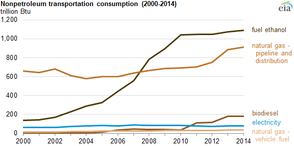 graph of nonpetroleum transportation consumption, as explained in the article text