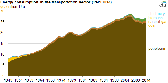 graph of energy consumption in the transportation sector, as explained in the article text