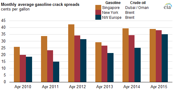 graph of monthly average gasoline crack spreads, as explained in the article text