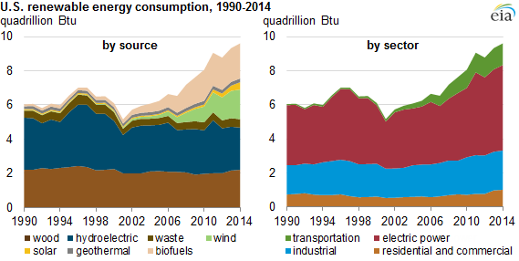 graph of U.S. renewable energy consumption, as explained in the article text