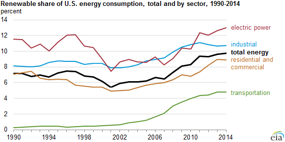 graph of renewable share of U.S. energy consumption, as explained in the article text