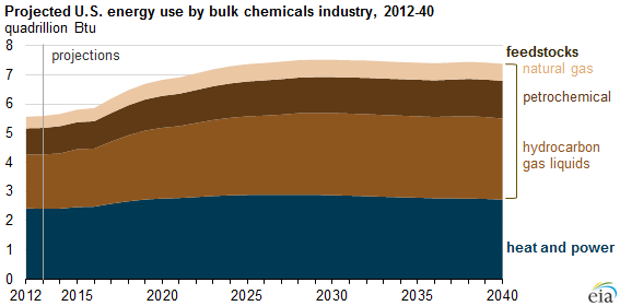 graph of projected U.S. energy use by bulk chemicals industry, as explained in the article text