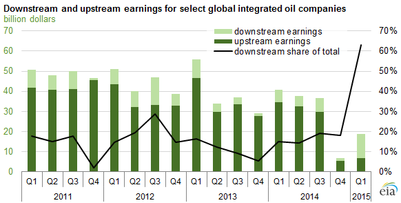 Refiner Margins Unable To Fully Offset Low Upstream Earnings For