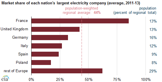 Europe Aims For Wider Electricity Market Coordination