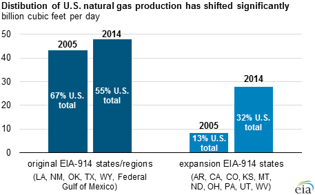 graph of distribution of U.S. natural gas, as explained in the article text