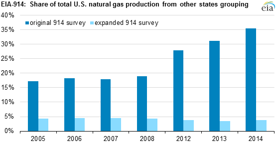 graph of other states share of total U.S. natural gas production, as explained in the article text