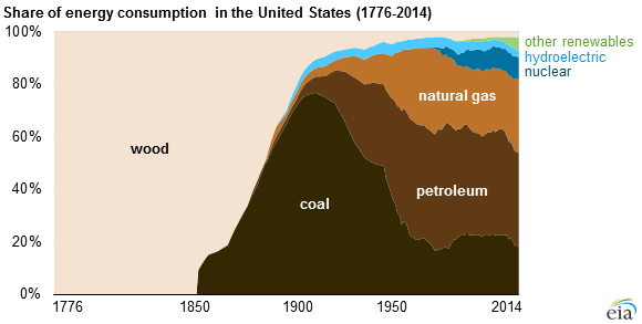 Fossil Fuels Have Made Up At Least 80 Of U S Fuel Mix Since 1900