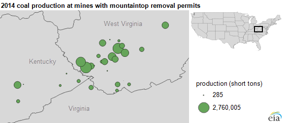 graph of 2014 coal production at mines with mountaintop removal permits, as explained in the article text