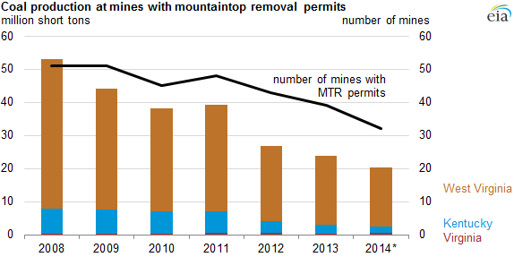 graph of coal production at mines with mountaintop removal permits, as explained in the article text