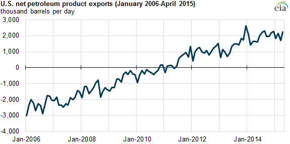 graph of U.S. net petroleum product exports, as explained in the article text