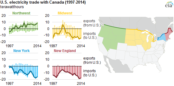 USCanada Electricity Trade Increases Today In Energy US - Map of canada and us