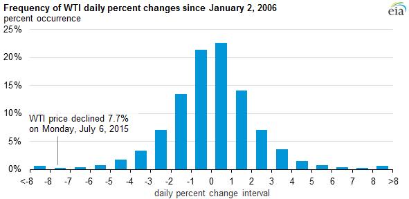 mondays large percentage decline  crude oil prices   rare today  energy