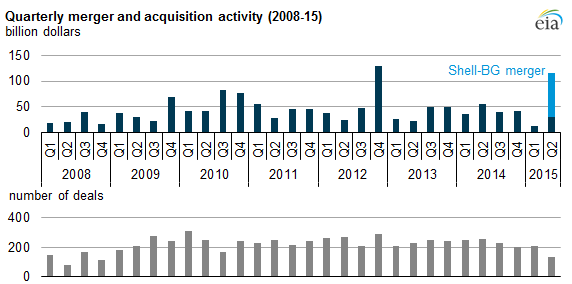 graph of quarterly merger and acquisition activity, as explained in the article text