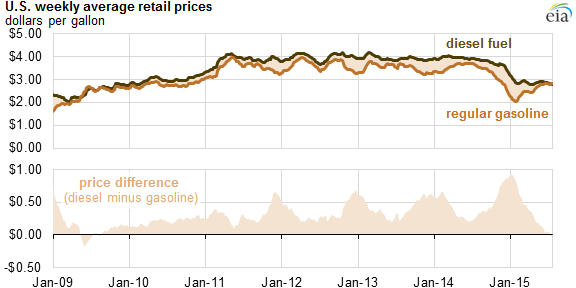 graph of U.S. weekly average gasoline and diesel prices, as explained in the article text