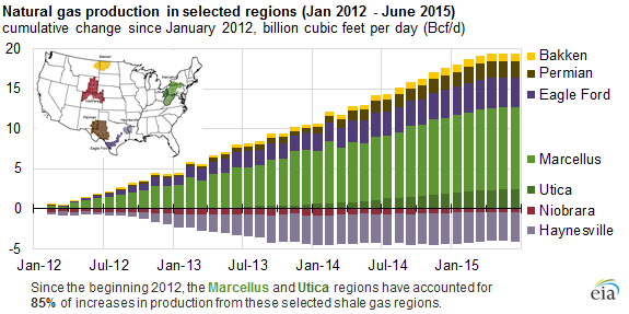 Marcellus Utica Provide Of US Shale Gas Production Growth - Us shale plays map eia