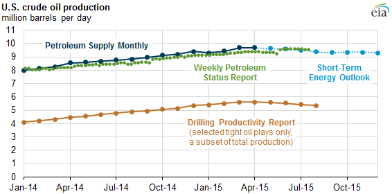 eia reports show different aspects of u s oil production statistics
