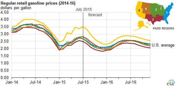 EIA lowers crude oil price forecast through 2016 - Today in