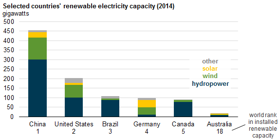 Mains Electricity By Country : Australia shifts investment from wind projects to other