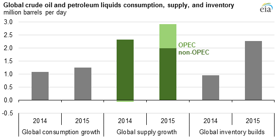 Growing Global Liquids Inventories Reflect Lower Crude Oil Prices