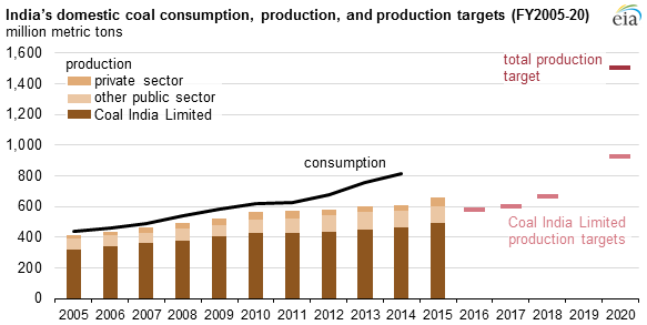 graph of India's domestic coal consumption, production, and production targets, as explained in the article text