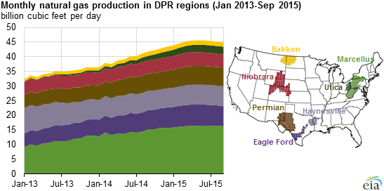 graph of monthly natural gas production in DPR regions, as explained in the article text
