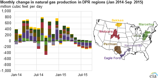 graph of monthly changes in natural gas production in DPR regions, as explained in the article text
