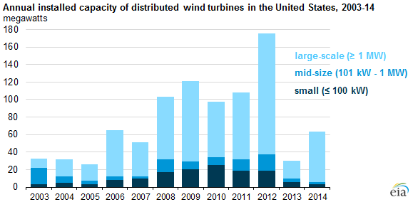 graph of annual installed capacity of distributed wind turbines in the US, as explained in the article text