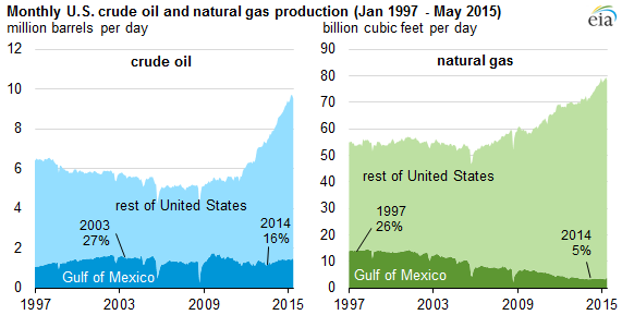 graph of monthly U.S. crude oil and natural gas production, as explained in the article text