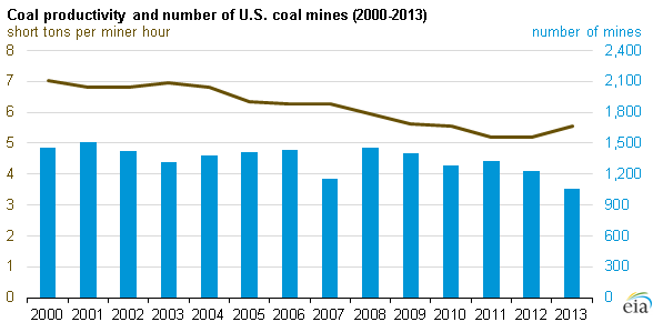 Source: U.S. Energy Information Administration, Annual Coal Report, and Mine Safety and Health Administration