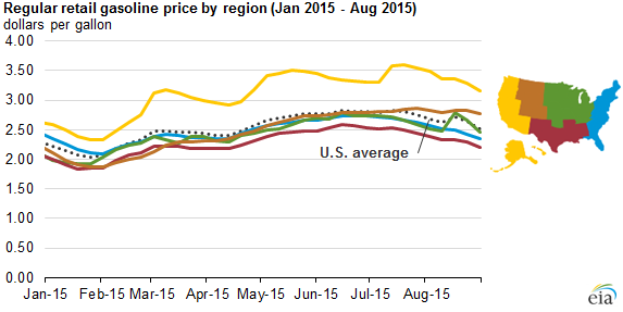 graph of regular retail gasoline price, as explained in the article text