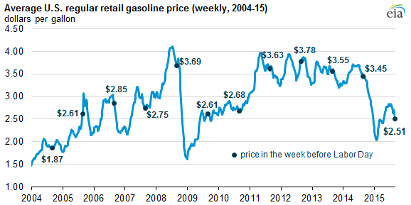 graph of average U.S. regular retail gasoline price, as explained in the article text