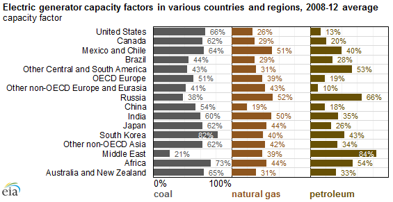 Electric Generator Capacity Factors Vary Widely Across The