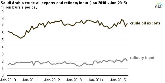 Saudi Arabia maintained crude oil market share in Asia in
