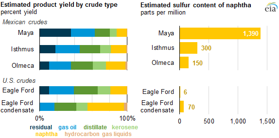Crude oil swaps with Mexico could provide economic and