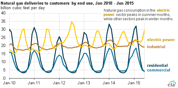 graph of natural gas deliveries to customers by end use, as explained in the article text