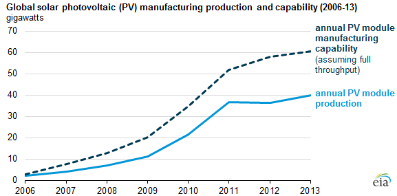 Global Solar Photovoltaic Manufacturing Production Slows
