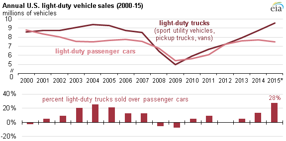 graph of annual us light duty vehicle sales as explained in the article text - Job Market 2011 Current Future Job Market Trends