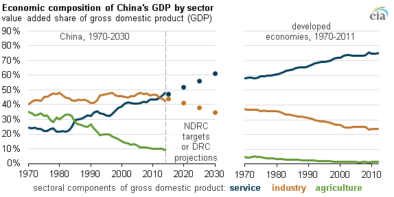 Lessons for Africa from China's Growth