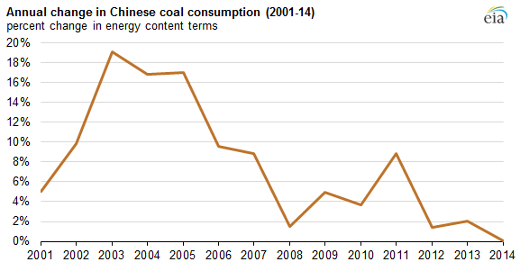 graph of annual change in Chinese coal consumption, as explained in the article text